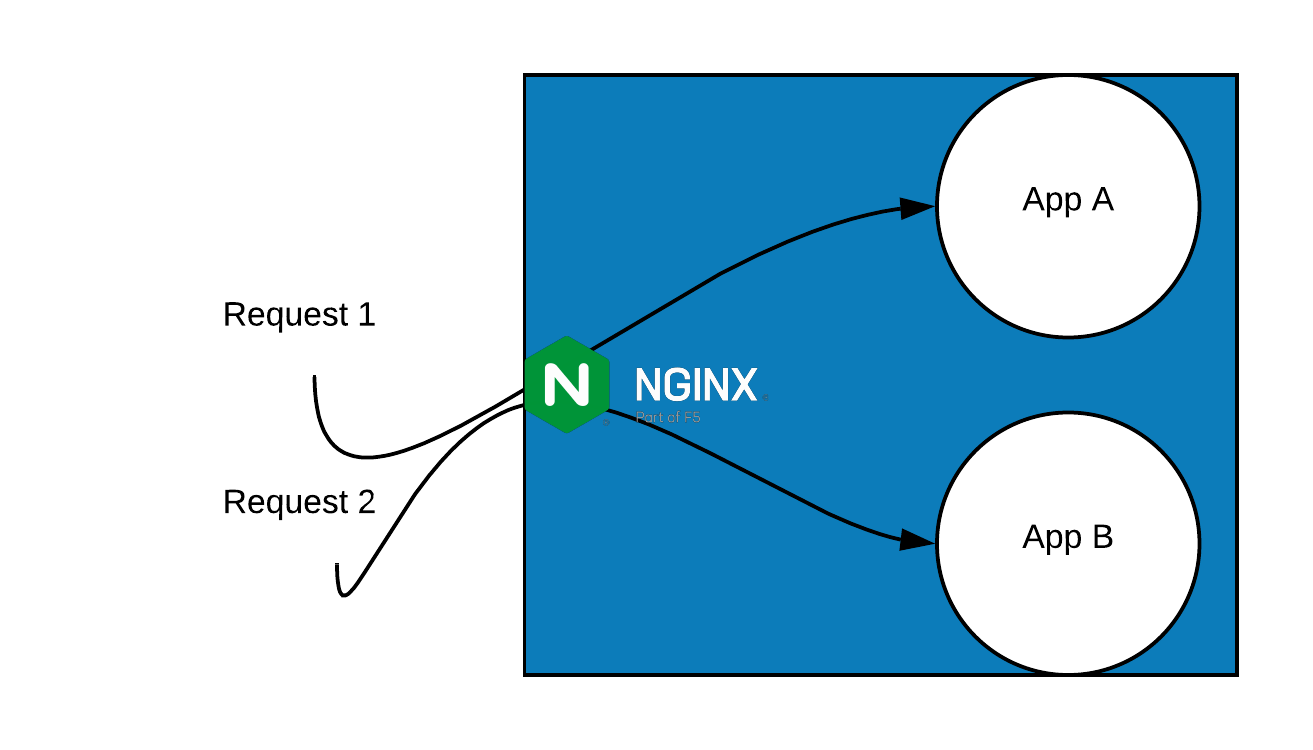 How-to-use-NGNIX-as-a-reverse-proxy-network-diagram