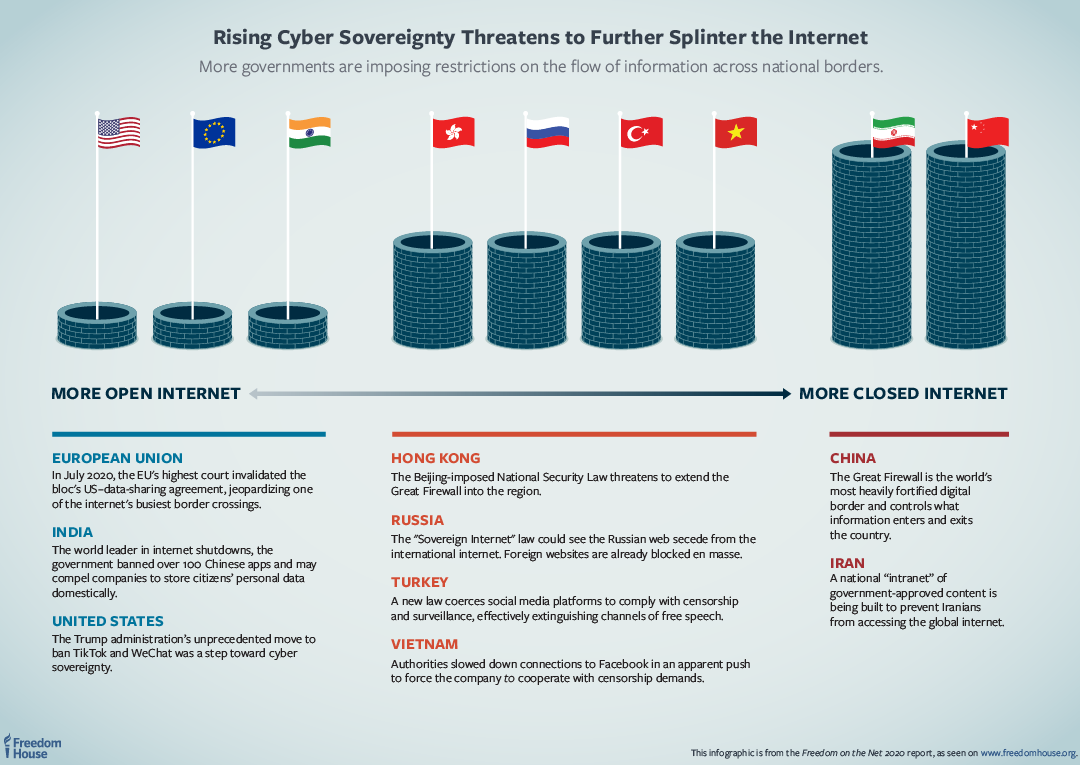 Cyber sovereignty diagram